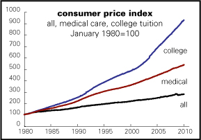 Tuition inflation - Fraud and Abuse in Medicaid Clinics