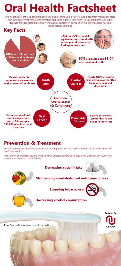 neoss infographic 468x1024 - Oral Health Factsheet