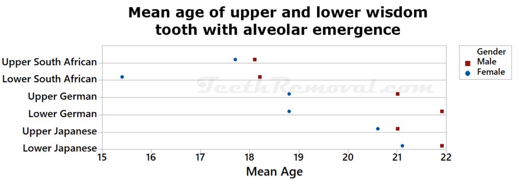 mean age upper lower wisdom tooth alveolar emergence 1024x357 - Forensic Age Estimation using Wisdom Teeth