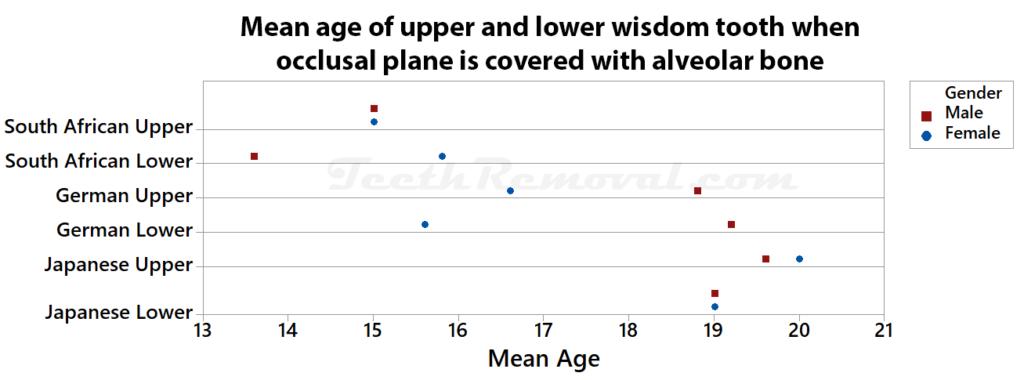 mean age upper lower wisdom tooth occluslar plane 1024x380 - Forensic Age Estimation using Wisdom Teeth