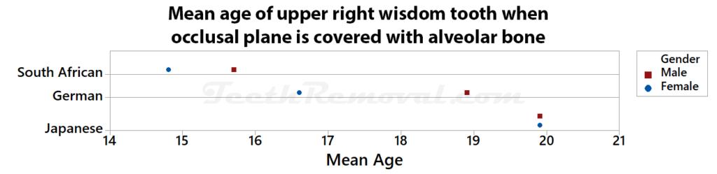 mean age upper right wisdom tooth occluslar plane 1024x249 - Forensic Age Estimation using Wisdom Teeth