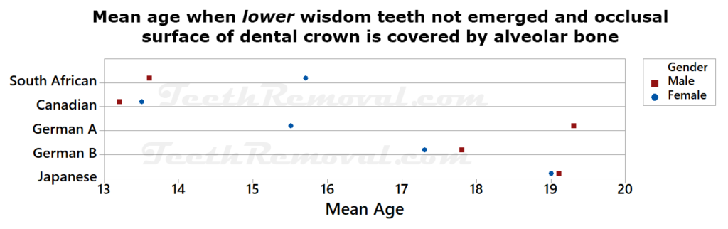 mean age when lower widsom teeth not emerged and occusal surfaced covered by bone 1024x322 - Using lower wisdom teeth developmental stages determined from panoramic x-rays to calculate age
