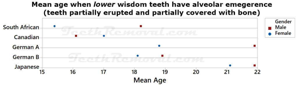 mean age when lower widsom teeth partially erupted partially covered bone 1024x293 - Using lower wisdom teeth developmental stages determined from panoramic x-rays to calculate age