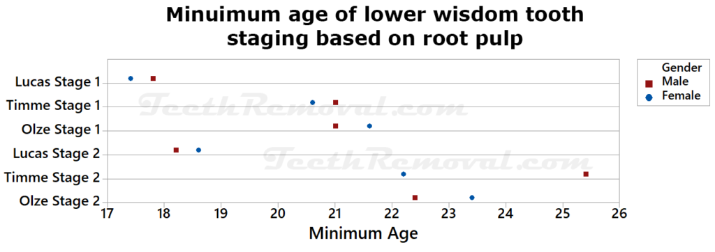 minimum age lower wisdom tooth root pulp 1024x362 - Proving a Person is Older than 18 Years Based on the Periodontal Space (Ligament) and Root Pulp of Lower Wisdom Teeth from Imaging